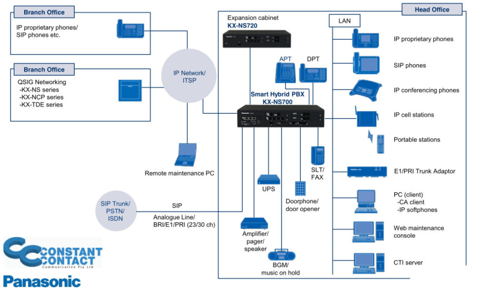 ns700 Diagram e1423141682830 panasonic voip phone systems constant contact pbx system wiring diagram at aneh.co